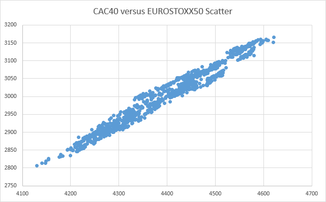 Scatter of cointegrated pair