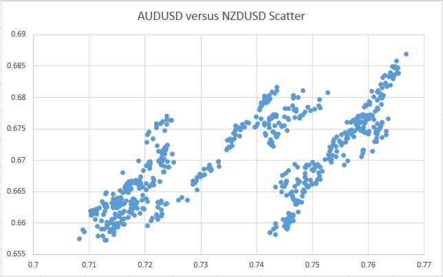 Scatter of correlated pair
