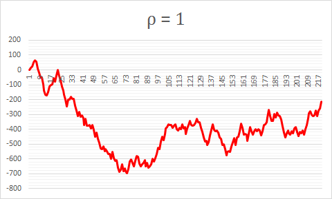 Non-stationary time series Example 3