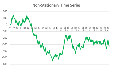 Non-stationary time series