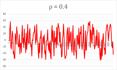 Stationary time series  ρ = 0.4