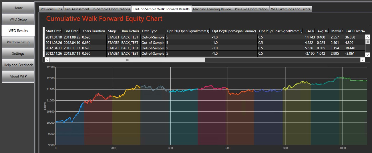 What are the Risks of Over-Optimizing an MT4 Expert Advisor
